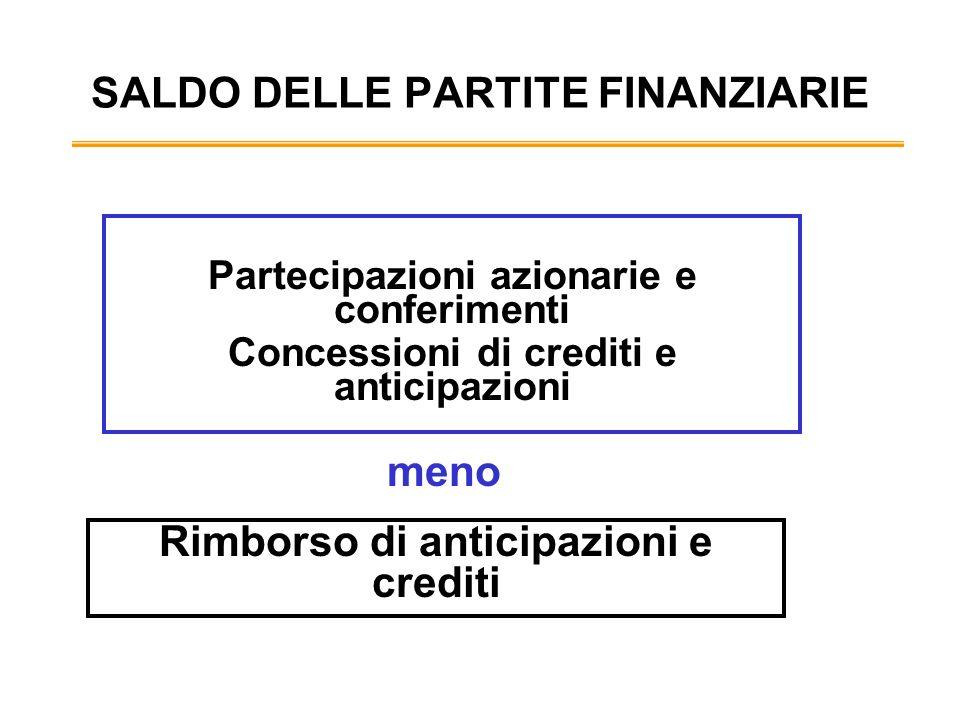 SALDO DELLE PARTITE FINANZIARIE Partecipazioni azionarie e conferimenti Concessioni di crediti e anticipazioni Rimborso di anticipazioni e crediti meno