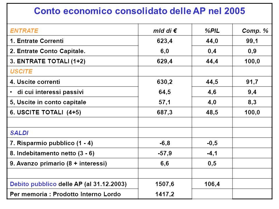 Conto economico consolidato delle AP nel 2005 ENTRATEmld di %PIL Comp.