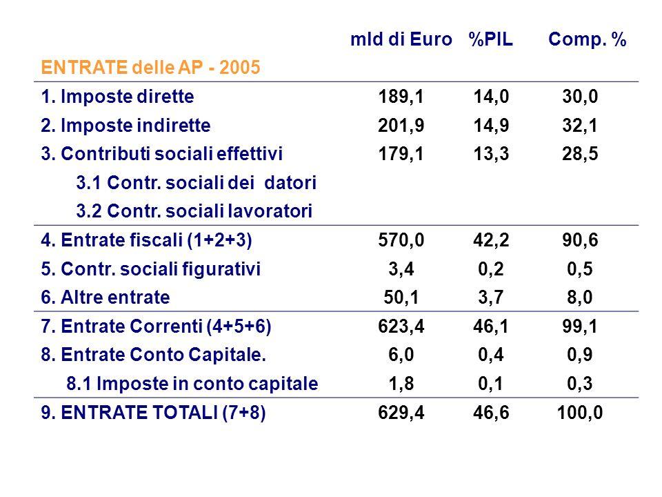 mld di Euro%PIL Comp. % ENTRATE delle AP - 2005 1.