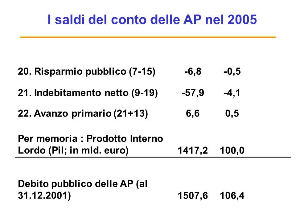I saldi del conto delle AP nel 2005 20.Risparmio pubblico (7-15)-6,8-0,5 21.