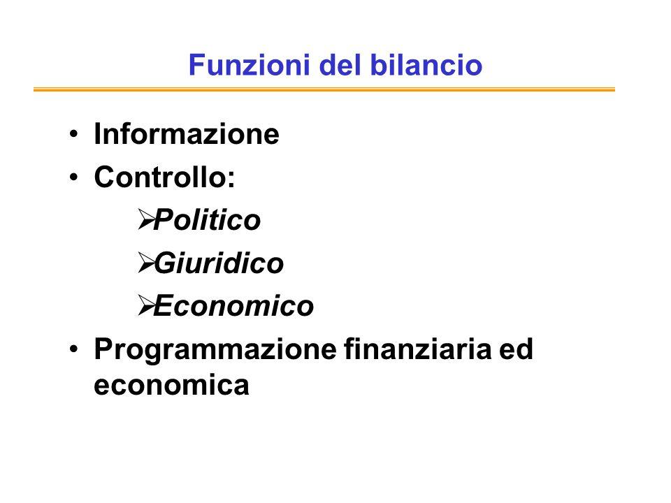 Funzioni del bilancio Informazione Controllo: Politico Giuridico Economico Programmazione finanziaria ed economica
