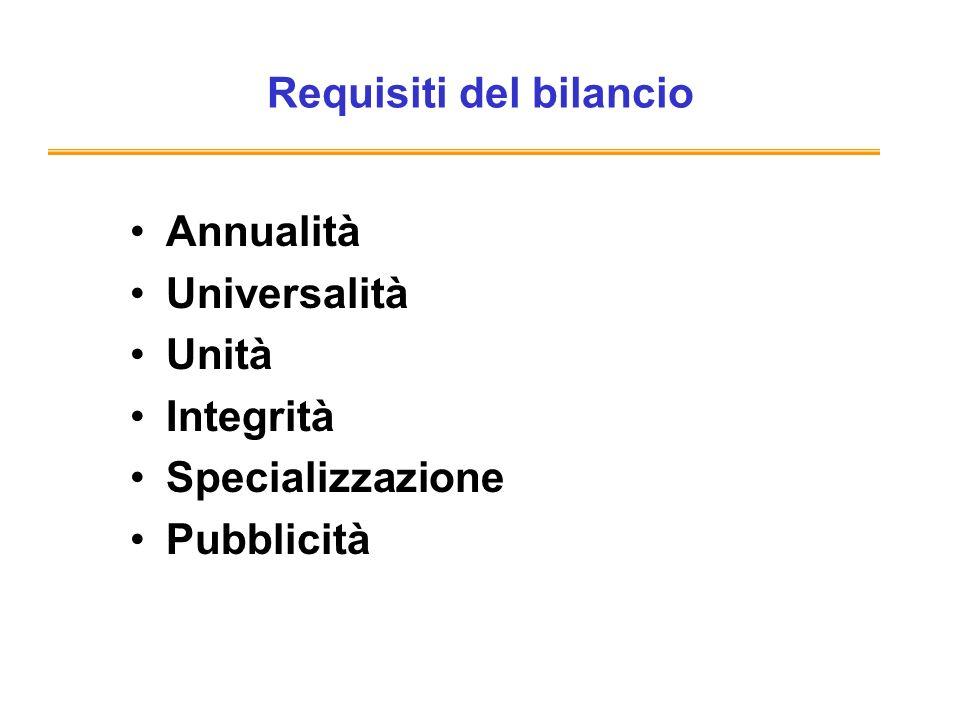 Requisiti del bilancio Annualità Universalità Unità Integrità Specializzazione Pubblicità