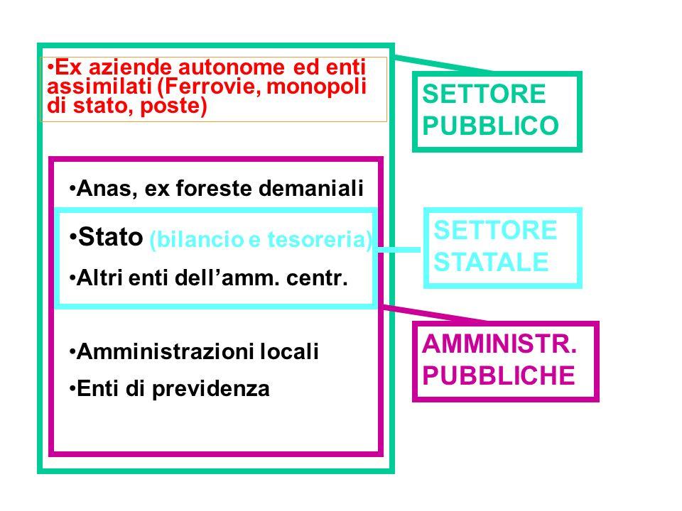 Conto economico consolidato delle Amministrazioni pubbliche: evoluzione in Italia (1970-2005)