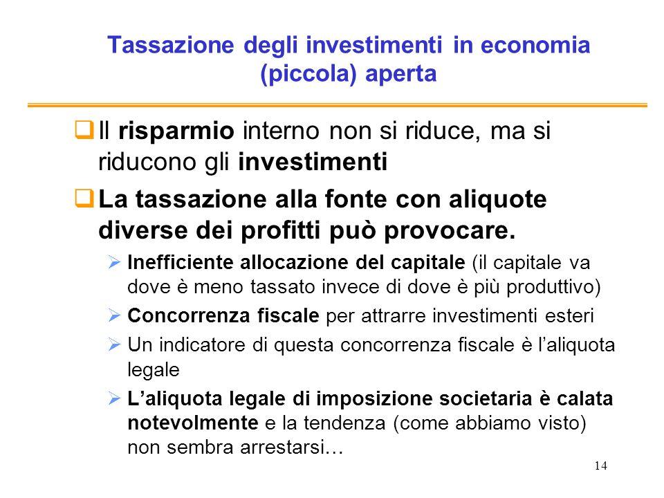 14 Tassazione degli investimenti in economia (piccola) aperta Il risparmio interno non si riduce, ma si riducono gli investimenti La tassazione alla f