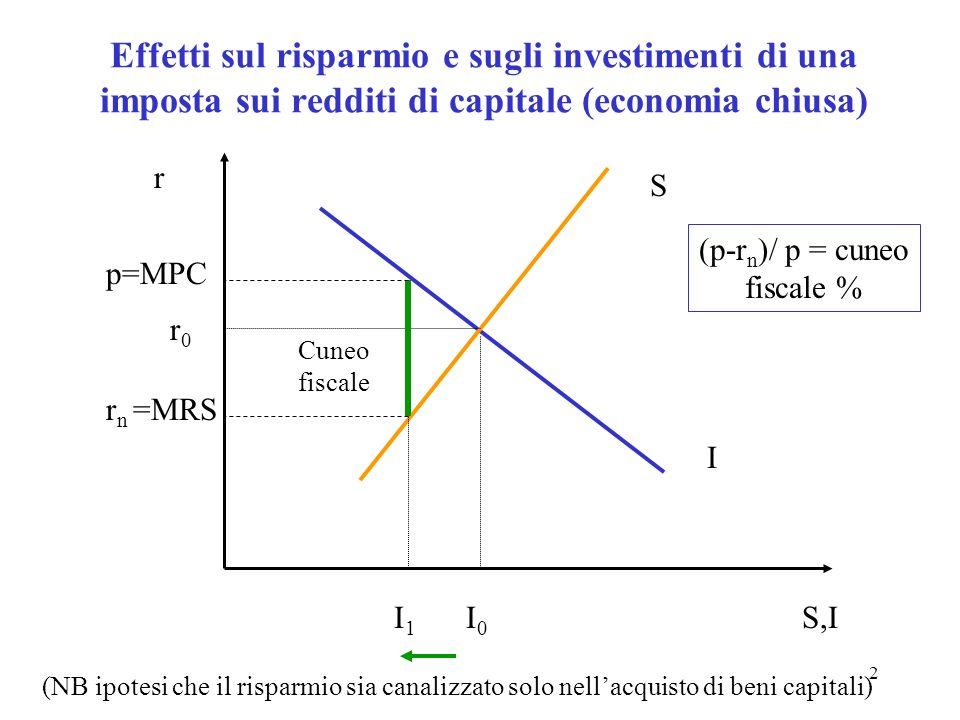 2 Effetti sul risparmio e sugli investimenti di una imposta sui redditi di capitale (economia chiusa) S I S,I r Cuneo fiscale I0I0 I1I1 r0r0 (NB ipote