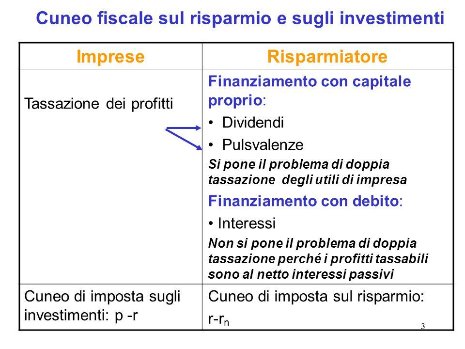 14 Tassazione degli investimenti in economia (piccola) aperta Il risparmio interno non si riduce, ma si riducono gli investimenti La tassazione alla fonte con aliquote diverse dei profitti può provocare.