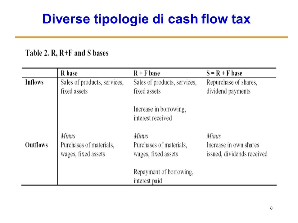 9 Diverse tipologie di cash flow tax Si mantiene il principio di derivazione della BI dal bilancio Si considerano IAS/ IRFS un buon punto di partenza,