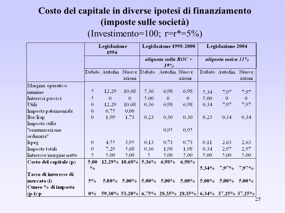 25 Costo del capitale in diverse ipotesi di finanziamento (imposte sulle società) (Investimento=100; r=r*=5%)