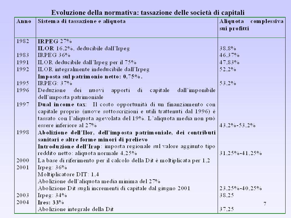 18 LIrap e la tassazione del fattore lavoro (3) Cuneo di imposta sul lavoro (in percentuale del costo del lavoro) per le imprese industriali con più di 50 dipendenti – Operai
