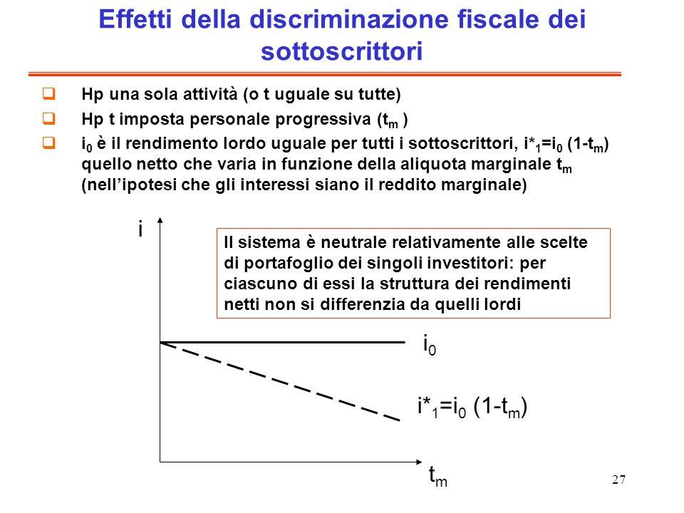 27 Effetti della discriminazione fiscale dei sottoscrittori Hp una sola attività (o t uguale su tutte) Hp t imposta personale progressiva (t m ) i 0 è il rendimento lordo uguale per tutti i sottoscrittori, i* 1 =i 0 (1-t m ) quello netto che varia in funzione della aliquota marginale t m (nellipotesi che gli interessi siano il reddito marginale) i tmtm i* 1 =i 0 (1-t m ) i0i0 Il sistema è neutrale relativamente alle scelte di portafoglio dei singoli investitori: per ciascuno di essi la struttura dei rendimenti netti non si differenzia da quelli lordi