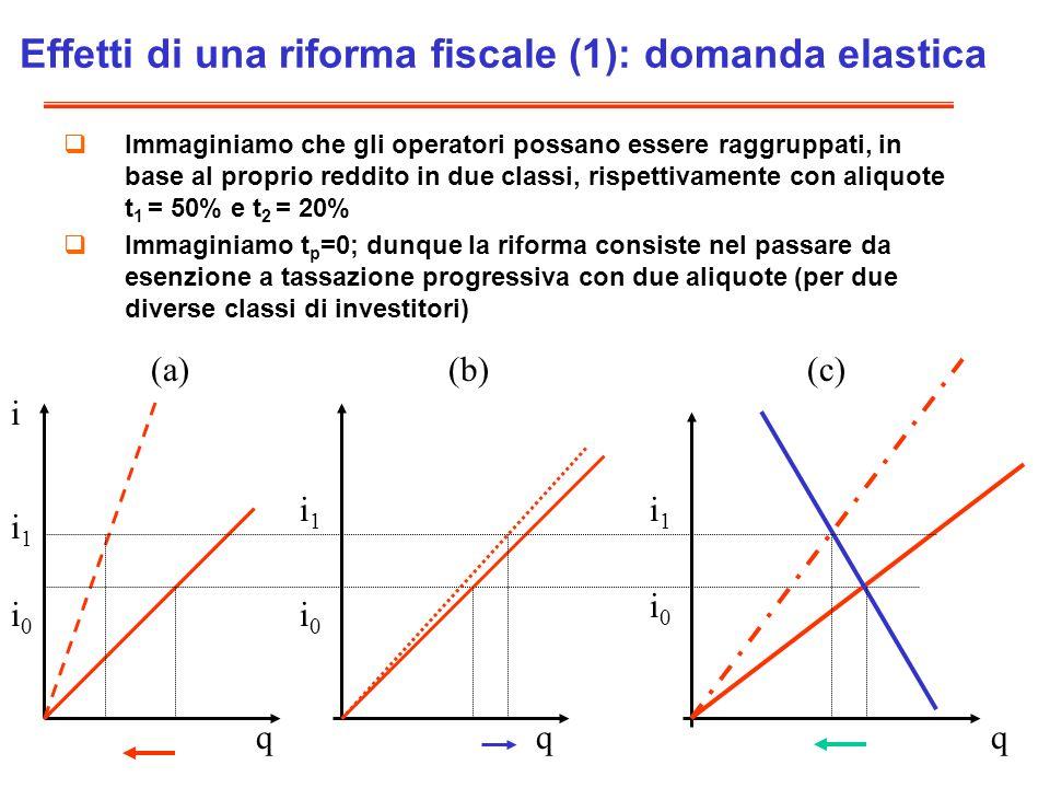 Effetti di una riforma fiscale (1): domanda elastica Immaginiamo che gli operatori possano essere raggruppati, in base al proprio reddito in due classi, rispettivamente con aliquote t 1 = 50% e t 2 = 20% Immaginiamo t p =0; dunque la riforma consiste nel passare da esenzione a tassazione progressiva con due aliquote (per due diverse classi di investitori) i q i0i0 i1i1 i0i0 i0i0 i1i1 i1i1 qq (a)(b)(c)