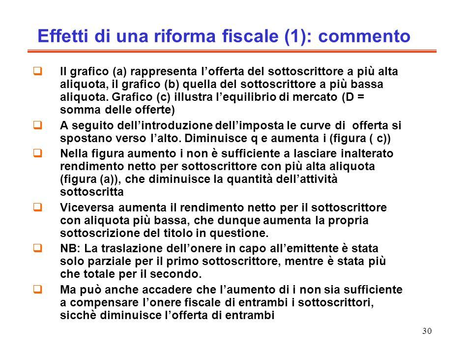 30 Effetti di una riforma fiscale (1): commento Il grafico (a) rappresenta lofferta del sottoscrittore a più alta aliquota, il grafico (b) quella del sottoscrittore a più bassa aliquota.
