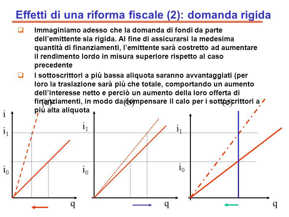 Effetti di una riforma fiscale (2): domanda rigida Immaginiamo adesso che la domanda di fondi da parte dellemittente sia rigida. Al fine di assicurars