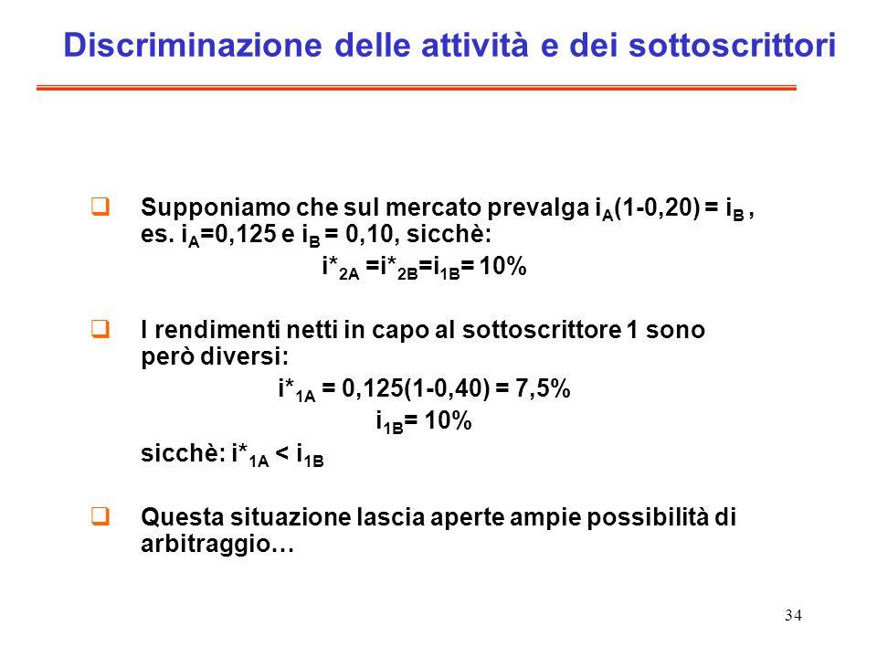 34 Discriminazione delle attività e dei sottoscrittori Supponiamo che sul mercato prevalga i A (1-0,20) = i B, es.