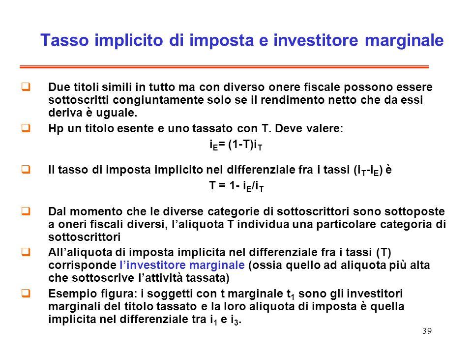 39 Tasso implicito di imposta e investitore marginale Due titoli simili in tutto ma con diverso onere fiscale possono essere sottoscritti congiuntamente solo se il rendimento netto che da essi deriva è uguale.