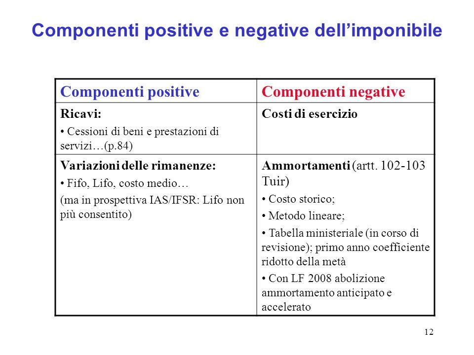 12 Componenti positive e negative dellimponibile Componenti positiveComponenti negative Ricavi: Cessioni di beni e prestazioni di servizi…(p.84) Costi