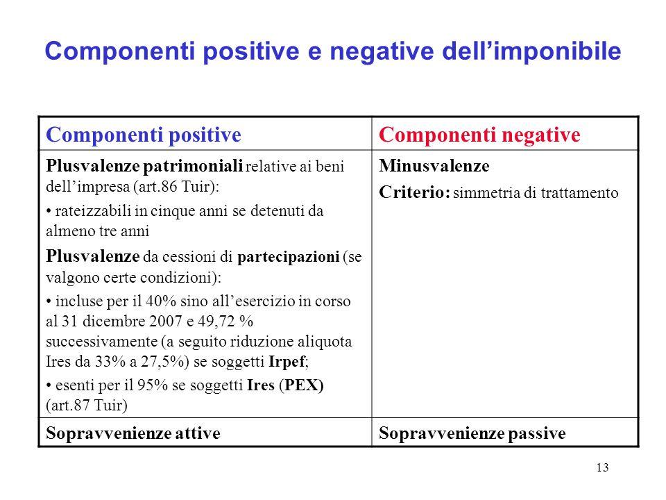 13 Componenti positive e negative dellimponibile Componenti positiveComponenti negative Plusvalenze patrimoniali relative ai beni dellimpresa (art.86