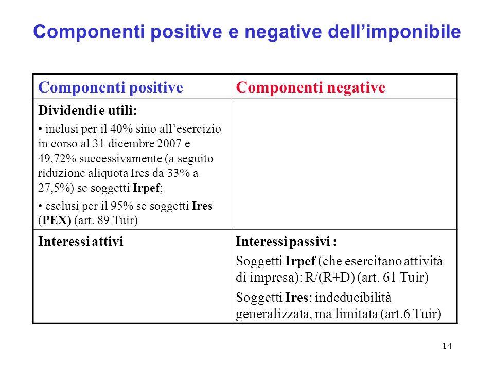 14 Componenti positive e negative dellimponibile Componenti positiveComponenti negative Dividendi e utili: inclusi per il 40% sino allesercizio in cor