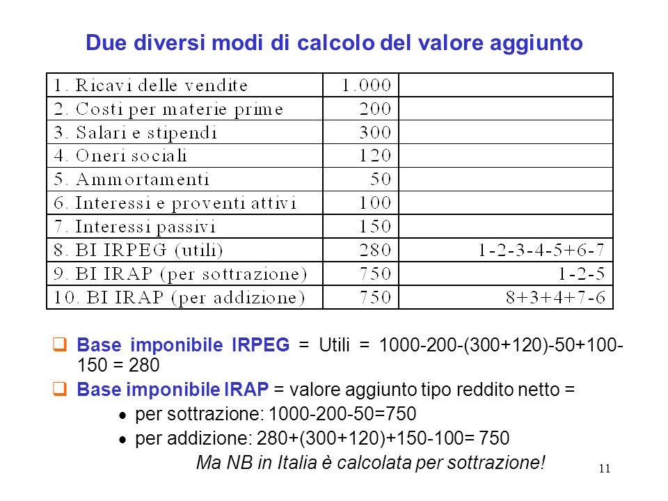 11 Due diversi modi di calcolo del valore aggiunto Base imponibile IRPEG = Utili = 1000-200-(300+120)-50+100- 150 = 280 Base imponibile IRAP = valore aggiunto tipo reddito netto = per sottrazione: 1000-200-50=750 per addizione: 280+(300+120)+150-100= 750 Ma NB in Italia è calcolata per sottrazione!