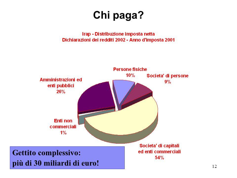 12 Chi paga Gettito complessivo: più di 30 miliardi di euro!