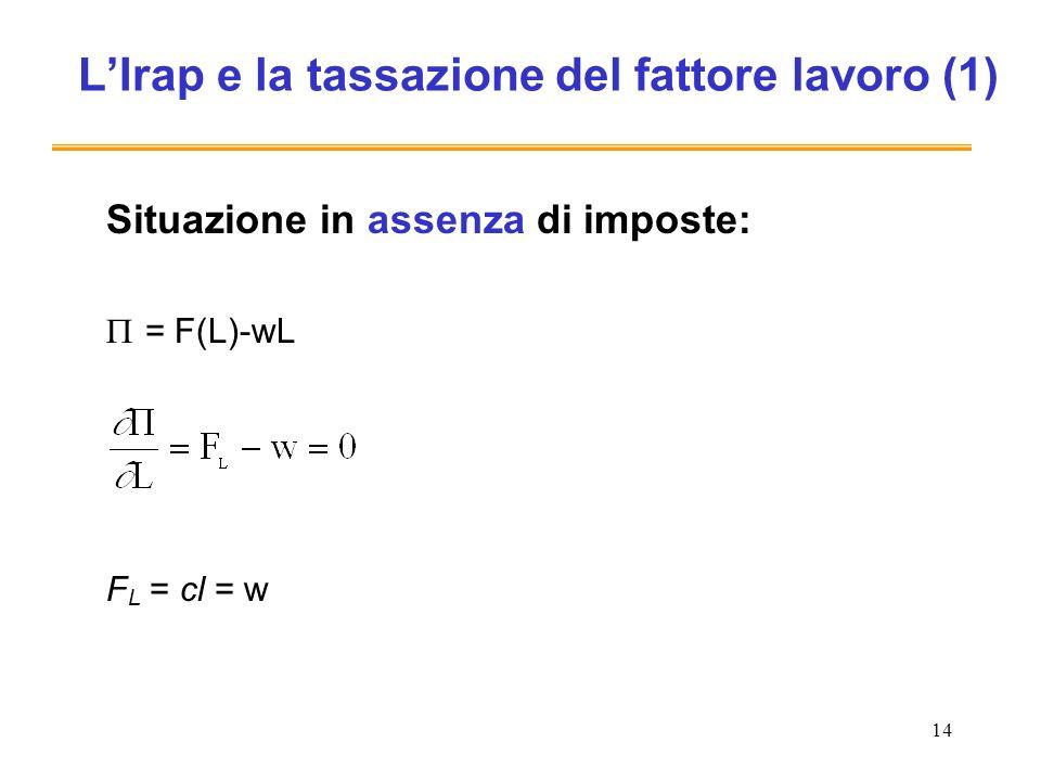 14 LIrap e la tassazione del fattore lavoro (1) Situazione in assenza di imposte: = F(L)-wL F L = cl = w