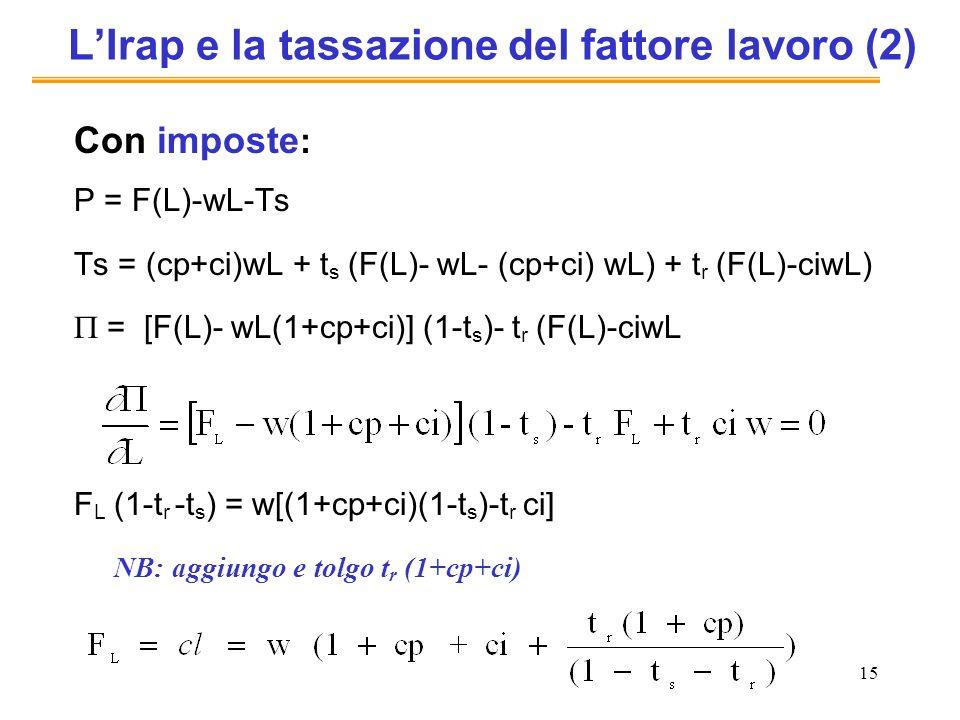 15 LIrap e la tassazione del fattore lavoro (2) Con imposte : P = F(L)-wL-Ts Ts = (cp+ci)wL + t s (F(L)- wL- (cp+ci) wL) + t r (F(L)-ciwL) = [F(L)- wL(1+cp+ci)] (1-t s )- t r (F(L)-ciwL F L (1-t r -t s ) = w[(1+cp+ci)(1-t s )-t r ci] NB: aggiungo e tolgo t r (1+cp+ci)