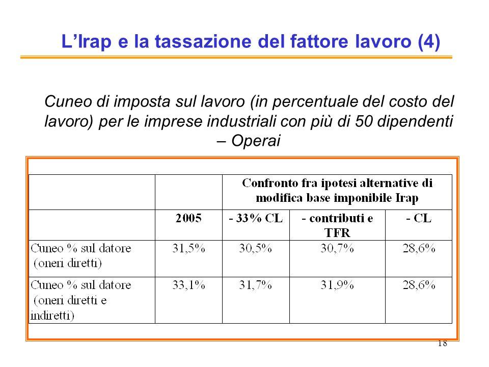 18 LIrap e la tassazione del fattore lavoro (4) Cuneo di imposta sul lavoro (in percentuale del costo del lavoro) per le imprese industriali con più d