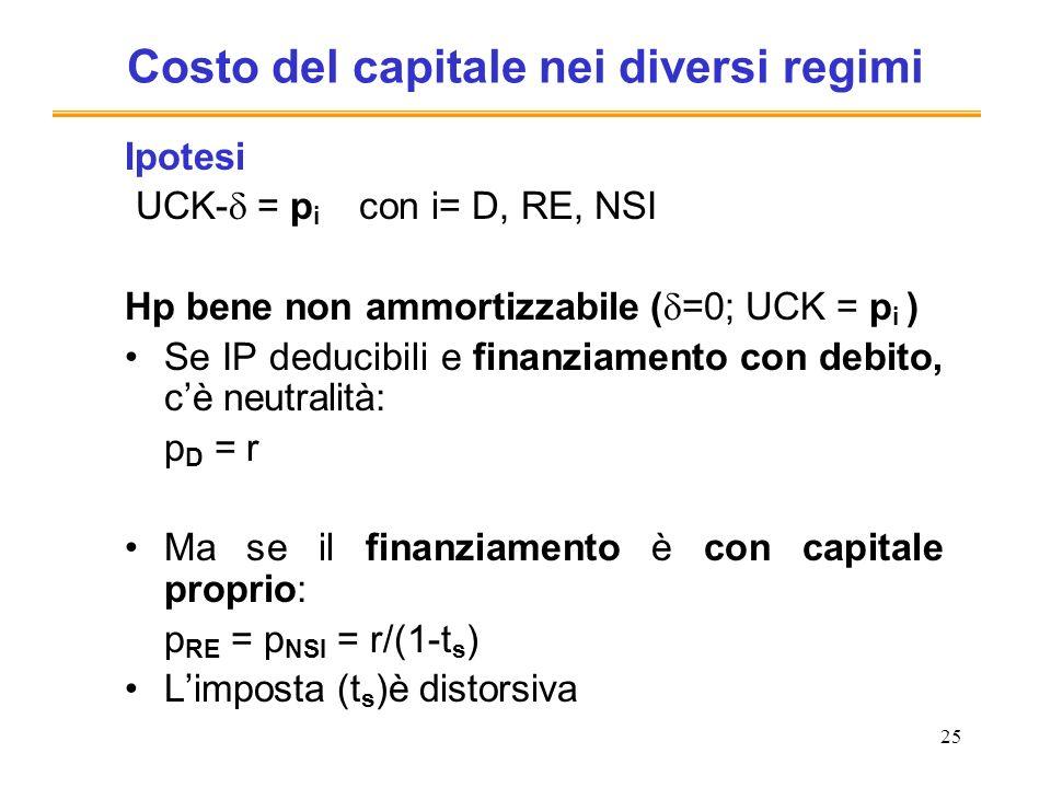 25 Costo del capitale nei diversi regimi Ipotesi UCK- = p i con i= D, RE, NSI Hp bene non ammortizzabile ( =0; UCK = p i ) Se IP deducibili e finanziamento con debito, cè neutralità: p D = r Ma se il finanziamento è con capitale proprio: p RE = p NSI = r/(1-t s ) Limposta (t s )è distorsiva