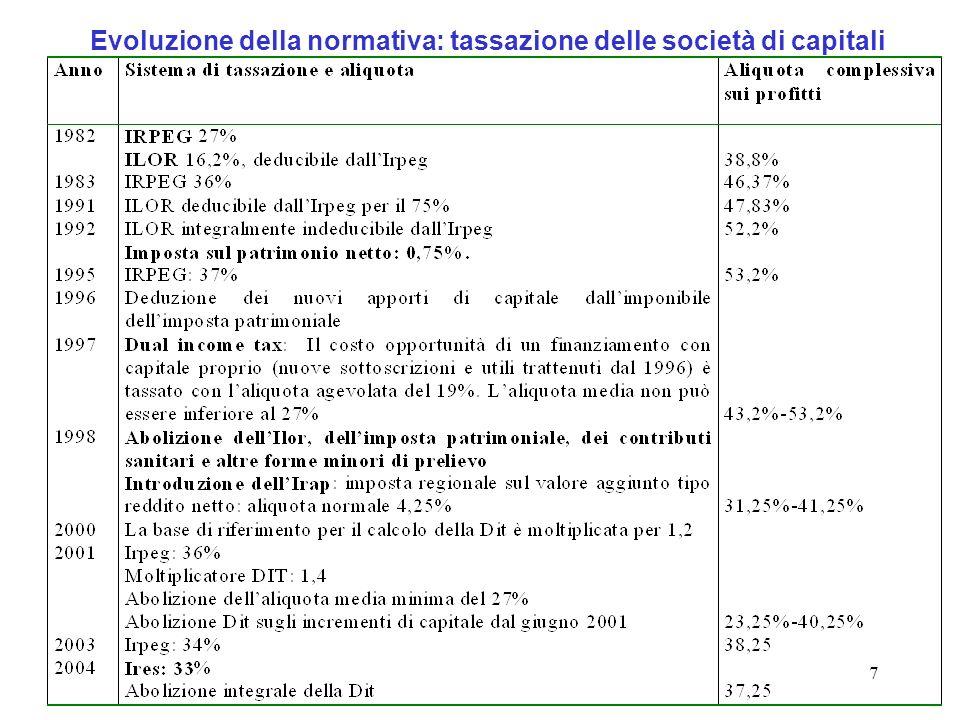 7 Evoluzione della normativa: tassazione delle società di capitali