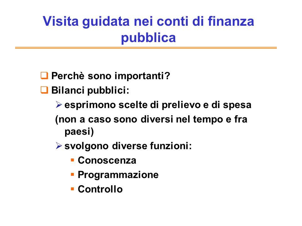 Altri documenti utili Bollettino Economico della Banca dItalia www.istat.it www.bancaditalia.it www.tesoro.it http://www.tesoro.it/doc-finanza-pubblica/ http://www.rgs.mef.gov.it/VERSIONE-I/Bilancio- d/index.asp Siti Internet
