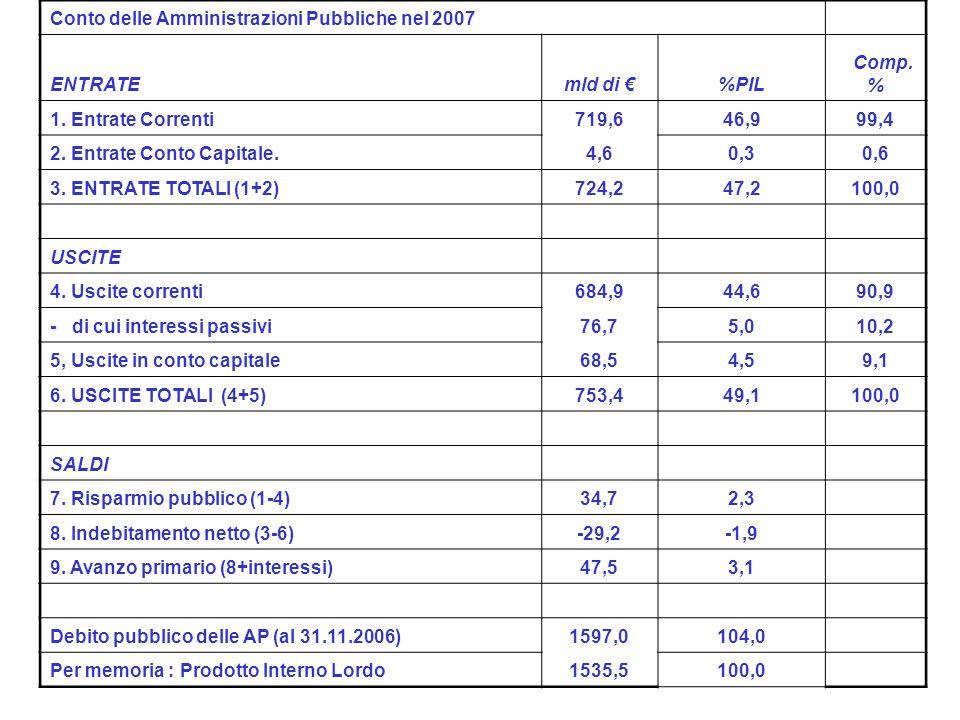 Conto delle Amministrazioni Pubbliche nel 2007 ENTRATEmld di %PIL Comp.