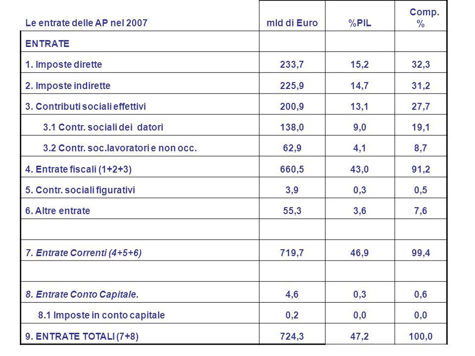 Le entrate delle AP nel 2007mld di Euro%PIL Comp. % ENTRATE 1.