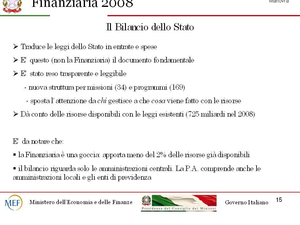 Le entrate delle AP nel 2007mld di Euro%PIL Comp.% ENTRATE 1.