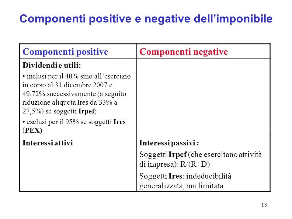 13 Componenti positive e negative dellimponibile Componenti positiveComponenti negative Dividendi e utili: inclusi per il 40% sino allesercizio in corso al 31 dicembre 2007 e 49,72% successivamente (a seguito riduzione aliquota Ires da 33% a 27,5%) se soggetti Irpef; esclusi per il 95% se soggetti Ires (PEX) Interessi attiviInteressi passivi : Soggetti Irpef (che esercitano attività di impresa): R/(R+D) Soggetti Ires: indeducibilità generalizzata, ma limitata