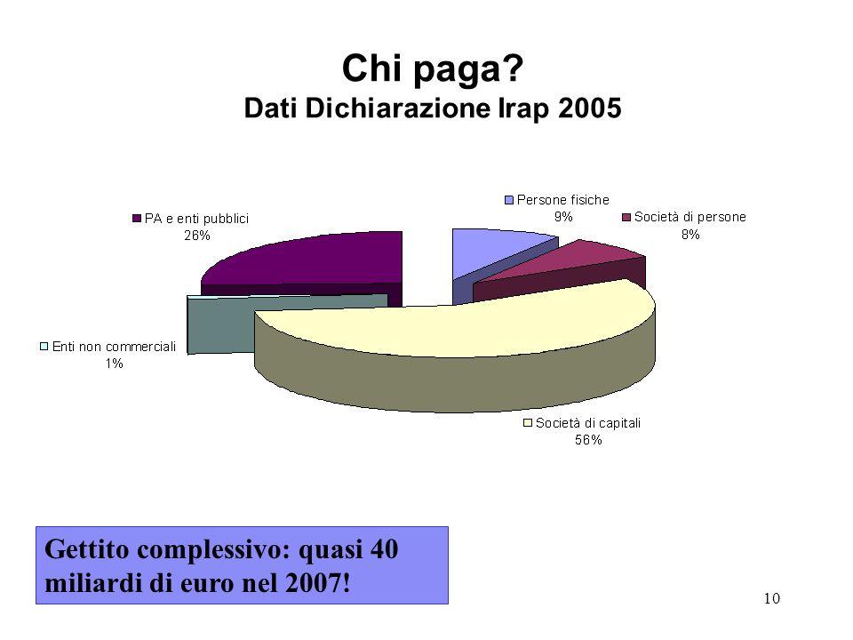 10 Chi paga? Dati Dichiarazione Irap 2005 Gettito complessivo: quasi 40 miliardi di euro nel 2007!