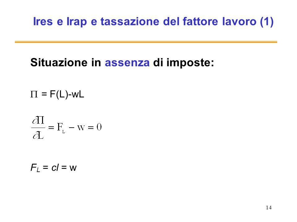 14 Ires e Irap e tassazione del fattore lavoro (1) Situazione in assenza di imposte: = F(L)-wL F L = cl = w