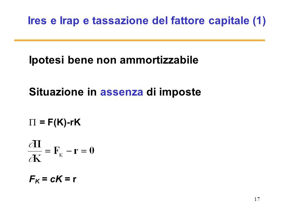 17 Ires e Irap e tassazione del fattore capitale (1) Ipotesi bene non ammortizzabile Situazione in assenza di imposte = F(K)-rK F K = cK = r