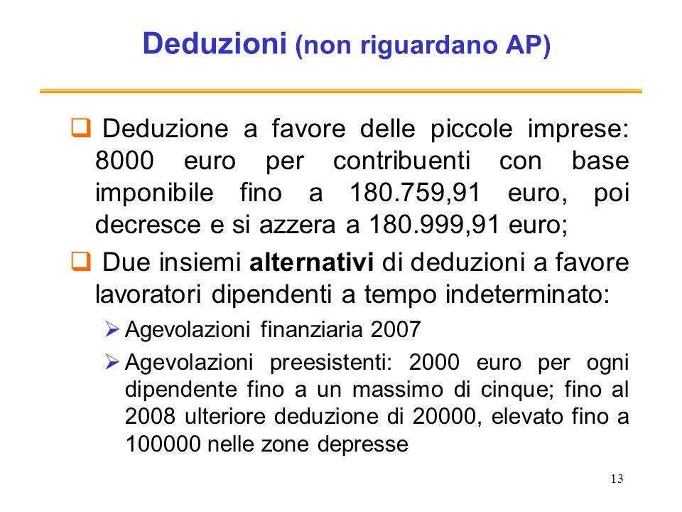 13 Deduzioni (non riguardano AP) Deduzione a favore delle piccole imprese: 8000 euro per contribuenti con base imponibile fino a 180.759,91 euro, poi