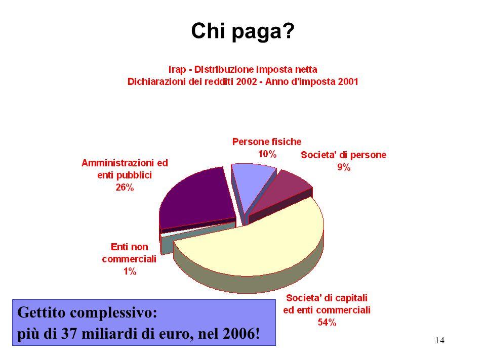 14 Chi paga? Gettito complessivo: più di 37 miliardi di euro, nel 2006!