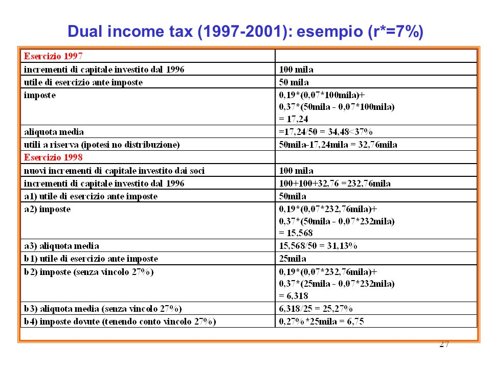27 Dual income tax (1997-2001): esempio (r*=7%)