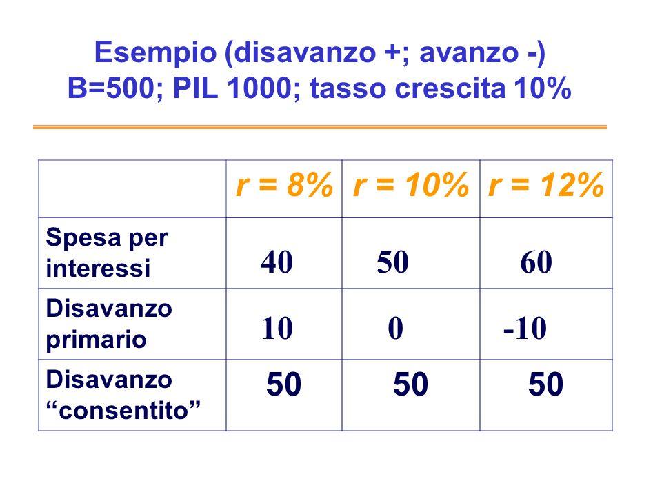 Esempio (disavanzo +; avanzo -) B=500; PIL 1000; tasso crescita 10% r = 8%r = 10%r = 12% Spesa per interessi Disavanzo primario Disavanzo consentito 50 405060 100-10