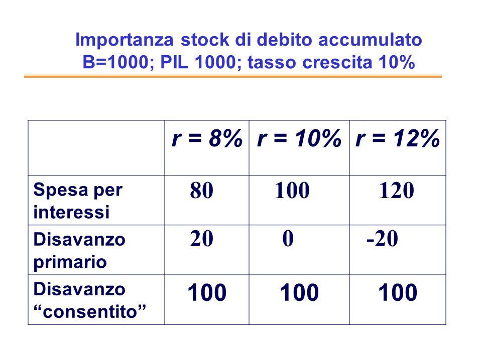 Importanza stock di debito accumulato B=1000; PIL 1000; tasso crescita 10% r = 8%r = 10%r = 12% Spesa per interessi Disavanzo primario Disavanzo consentito 100 80100120 200-20
