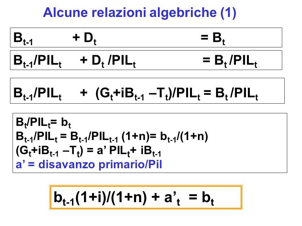 B t-1 + D t = B t Alcune relazioni algebriche (1) B t-1 /PIL t + D t /PIL t = B t /PIL t b t-1 (1+i)/(1+n) + a t = b t B t-1 /PIL t + (G t +iB t-1 –T t )/PIL t = B t /PIL t B t /PIL t = b t B t-1 /PIL t = B t-1 /PIL t-1 (1+n)= b t-1 /(1+n) (G t +iB t-1 –T t ) = a PIL t + iB t-1 a = disavanzo primario/Pil