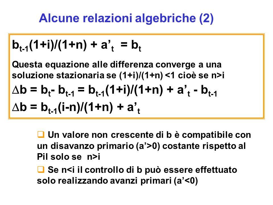 Alcune relazioni algebriche (2) b t-1 (1+i)/(1+n) + a t = b t Questa equazione alle differenza converge a una soluzione stazionaria se (1+i)/(1+n) i b = b t - b t-1 = b t-1 (1+i)/(1+n) + a t - b t-1 b = b t-1 (i-n)/(1+n) + a t Un valore non crescente di b è compatibile con un disavanzo primario (a>0) costante rispetto al Pil solo se n>i Se n<i il controllo di b può essere effettuato solo realizzando avanzi primari (a<0)