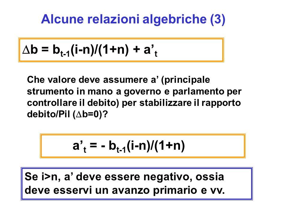 Alcune relazioni algebriche (3) b = b t-1 (i-n)/(1+n) + a t Che valore deve assumere a (principale strumento in mano a governo e parlamento per controllare il debito) per stabilizzare il rapporto debito/Pil ( b=0).