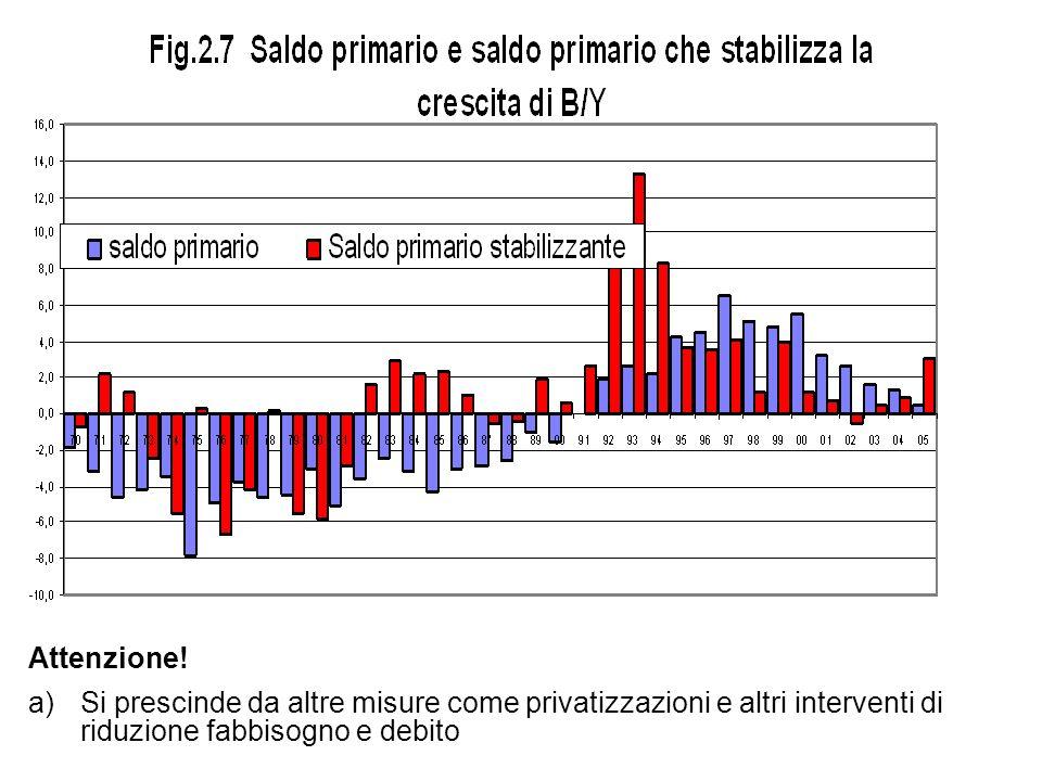 Attenzione! a)Si prescinde da altre misure come privatizzazioni e altri interventi di riduzione fabbisogno e debito