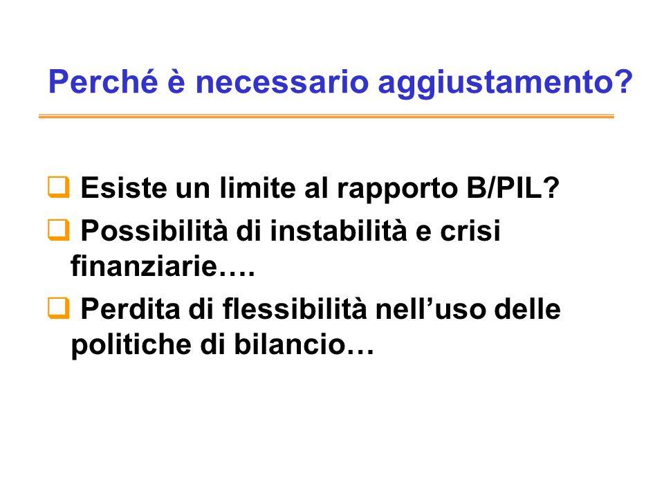 Perché è necessario aggiustamento. Esiste un limite al rapporto B/PIL.