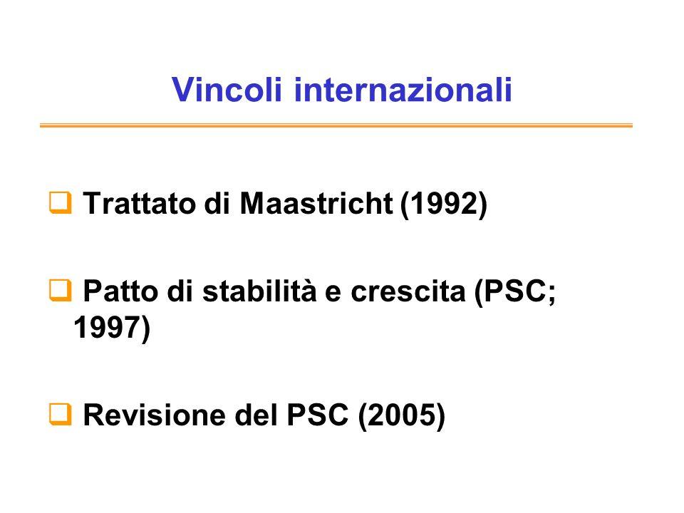 Vincoli internazionali Trattato di Maastricht (1992) Patto di stabilità e crescita (PSC; 1997) Revisione del PSC (2005)