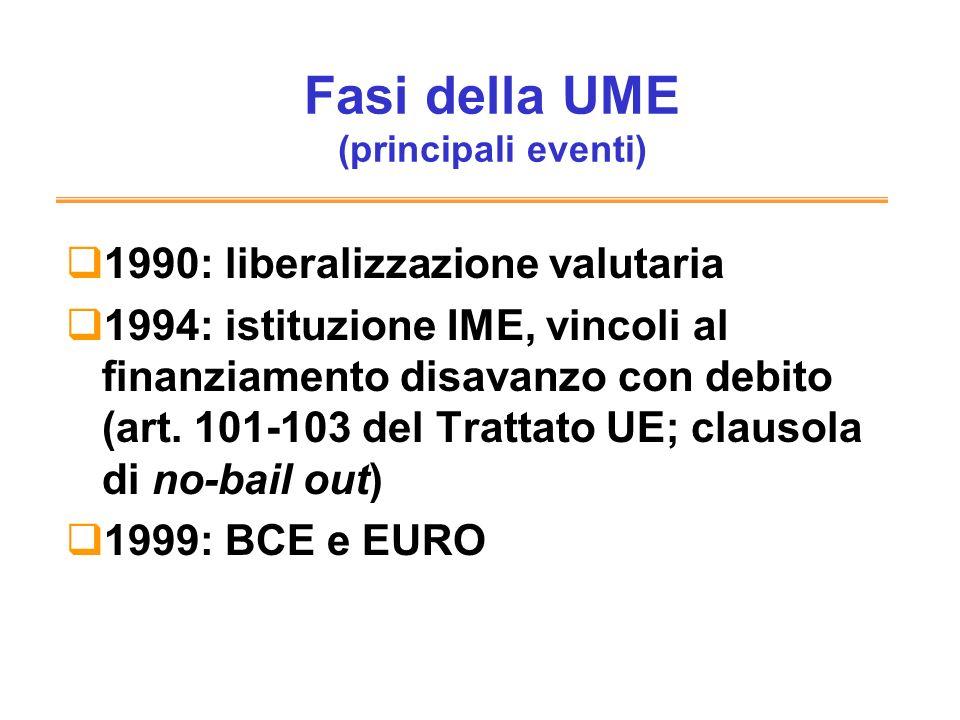 Fasi della UME (principali eventi) 1990: liberalizzazione valutaria 1994: istituzione IME, vincoli al finanziamento disavanzo con debito (art. 101-103