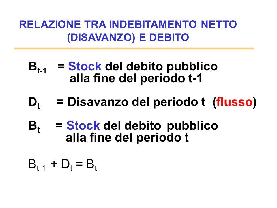 B t-1 = Stock del debito pubblico alla fine del periodo t-1 D t = Disavanzo del periodo t (flusso) B t = Stock del debito pubblico alla fine del periodo t B t-1 + D t = B t RELAZIONE TRA INDEBITAMENTO NETTO (DISAVANZO) E DEBITO